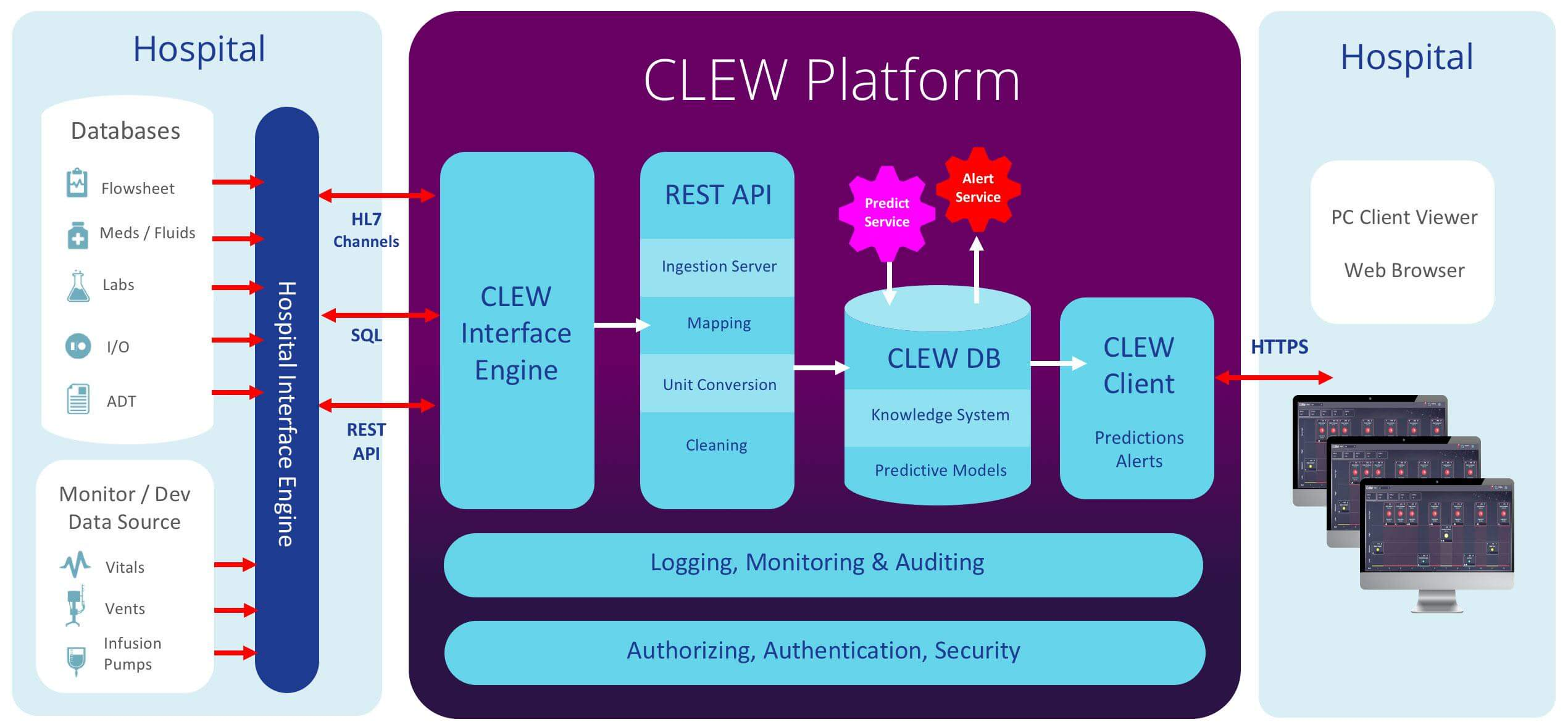 How CLEW works with hospitals